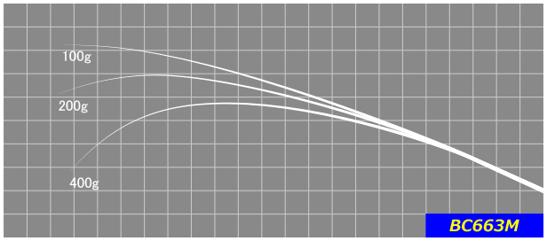 あらゆるミディアムウエイトルアーに対応するレギュラー設計。ロングキャストでのコントロール性やフッキング性能も抜群。