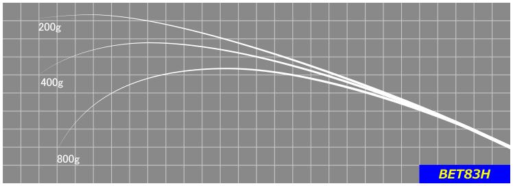 巨エギ&ディープは大型のイカを釣るために不可欠な要素。そんなアングラーの要望に応えるハイパワーエギングブランクスです。※グリップ部分が脱着できるオフセットハンドル仕様