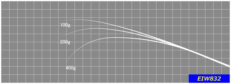 強い反発力でエギを容易に動かすことのできるテーパー設計。誰にでも使いやすい長さで一日中振り続けられます。※印籠継ぎ