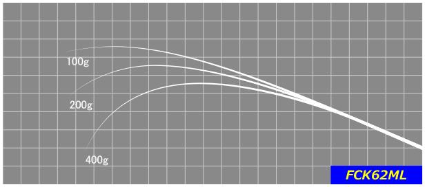 5~9g位のジャークベイト、トップウォーターなど表層系ハードベイトを思い通りに操作するのに適したブランク。サスペンドシャッドなどもストレスなくジャーク&ステイ可能。※グリップ部分が別パイプ設計になっておりますので、制作時は必ず接着してご使用ください