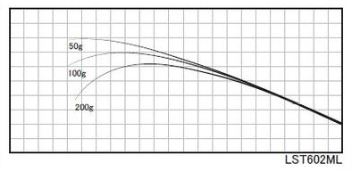 ジグヘッドやダウンショットでメバルやカサゴを狙う際、ボトムでの操作性が抜群なテクニカルブランク。※印籠継ぎ