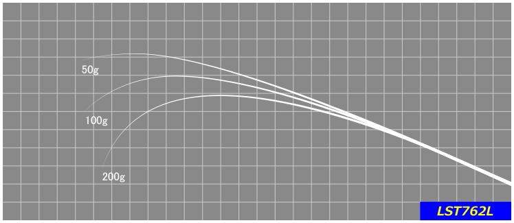 Mリグやテキーラを使ったクロダイ狙いに最適な食わせのティップ、掛けるベリー、寄せるバットを持ち合わせたスペシャルモデル。※印籠継ぎ