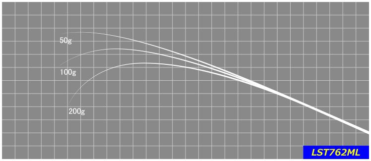サーフからのライトゲーム等で小型プラグを使い、広範囲を手返し良く探れるロングキャスタビリティに優れたモデル。※印籠継ぎ