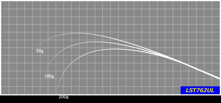ショアメバルに適した長さで繊細なティップを持ちながら、適度な張りがあり近距離でも遠投でも使いやすいブランク。※印籠継ぎ