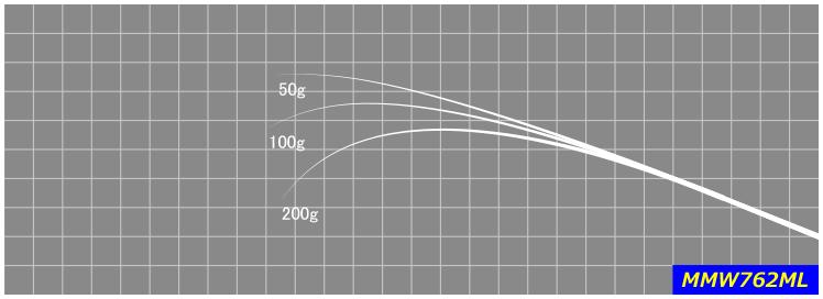 秋イカをサイトで効率よく釣っていくのに適したショートレングスの手返しの良いモデル。※印籠継ぎ