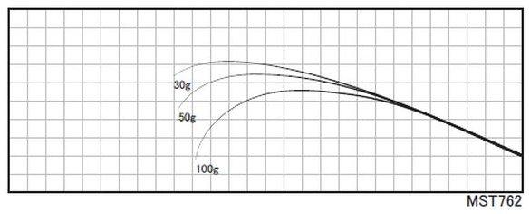 フィールド適応能力に優れ、マルチメバルロッドとして様々なポイントでオールマイティ性を発揮します。※カーボンソリッドティップブランク※印籠継ぎ