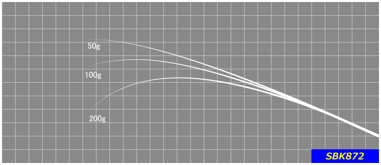 オールマイティーに対応するマルチブランク。流れに負けないティップを持ち、ルアーのアクションを最大限に生かせます。※印籠継ぎ