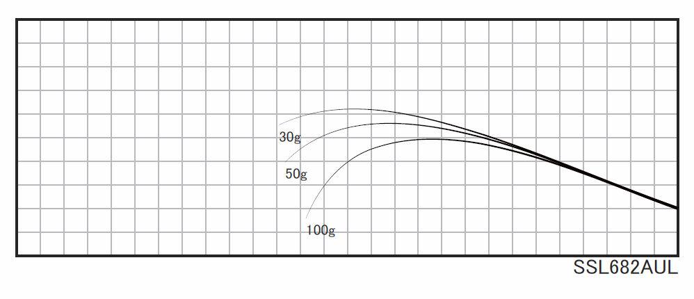 操作性に優れ、ルアーに的確なアクションを伝えることが可能な手返しのいいショートレングスモデル。※印籠継ぎ