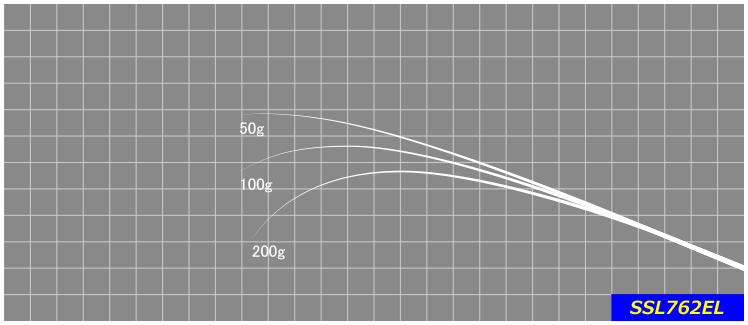 2号前後のエギを使ってのライトエギングに扱いやすいモデル。近年増えてきているボートからのティップランエギングにもお勧めです。※印籠継ぎ