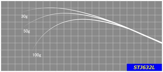 STJ632L  ティップからベリーにかけての絶妙な曲りはクランクベイトなどに最適。※印籠継ぎ