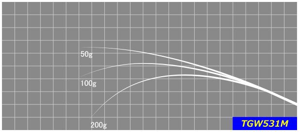 TGW531M   ルアーの応用範囲が広く、どこでも使いやすいレングスのオールマイティーなモデル。陸っぱりアングラーにお勧めです。