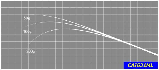 10g以下のライトウェイトプラグを扱い易いベイトモデル。 取り回しやすい長さで意のままにキャストし、ルアーを操れます。