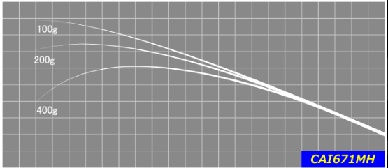 1/4~1/2ozクラスのテキサスやジグが使いやすいパワーを持ち、オープンウォーターからカバー周りでも攻めやすい長さ。 中重量級の巻物もこなせる幅の広さは、岸釣りで重宝する事間違いなし。