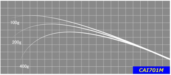 CAI661Mよりも遠投性を重視して、より広いフィールドでも使いやすくなっています。 バイブレーションの遠投やスピナーベイトでのサーチにもお勧めです。