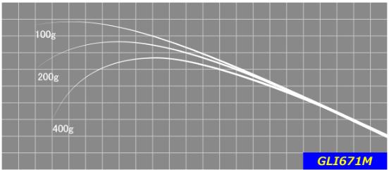 オールラウンドに使い易い長さとパワーは、1本で巻物全般をカバー。 グラスとは思えない軽量なブランクは、キャストの多い巻きの釣りを快適にします。