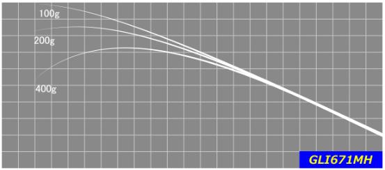 ミディアム~ディープレンジのクランクベイトやスピナーベイトなど、巻物の中でも重めのルアーを中心に使えるグラスブランク。 ルアーのアクションを活かす低反発さと掛けてからもバラさないための柔軟性を持ち併せています。