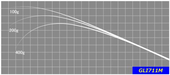 遠投性に優れた長さでシャローからミディアムレンジの巻物全般を扱い易いモデル。 ロングレングスのメリットを生かした巻きの釣りは、広大なフィールドでの釣りにお勧め。