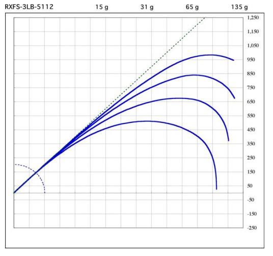 RXFS-3LB-5112
