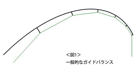 <図1>一般的なガイドバランス