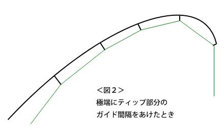 <図2> 極端にティップ部分の ガイド間隔をあけたとき