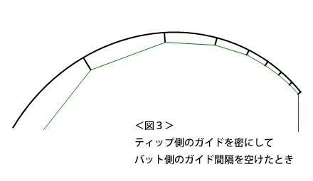 <図3> ティップ側のガイドを密にして バット側のガイド間隔を空けたとき